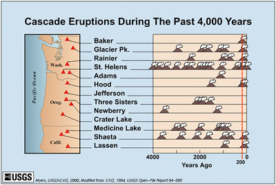 Chart of Cascade eruptions during the past 4,000 years