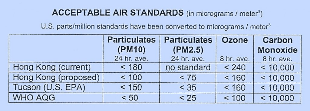 Acceptable Air Standards