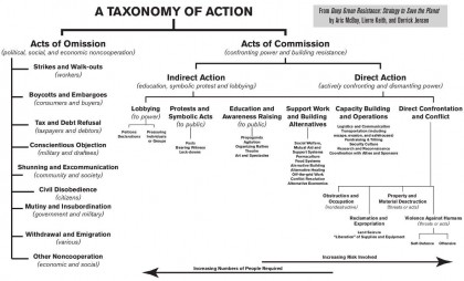 A Taxonomy of Action chart