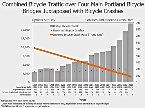 Even though bicycle trips increased dramatically, the number of accidents stayed about the same.  So the accident rate dropped 76%
