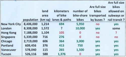 bike infrastructure comparison