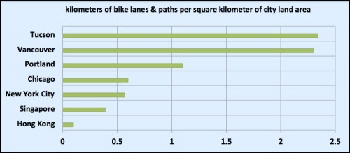 bike lane ratio comparison