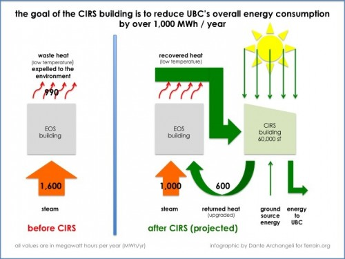 CIRS is a regenerative sustainability avatar. (click to enlarge)