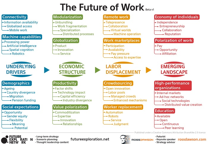 The Future of Work, graphic by Ross Dawson